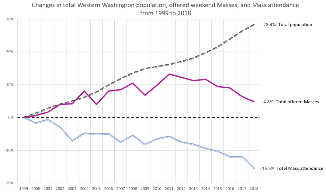 Changes in population, Masses and attendance from 1999 to 2018