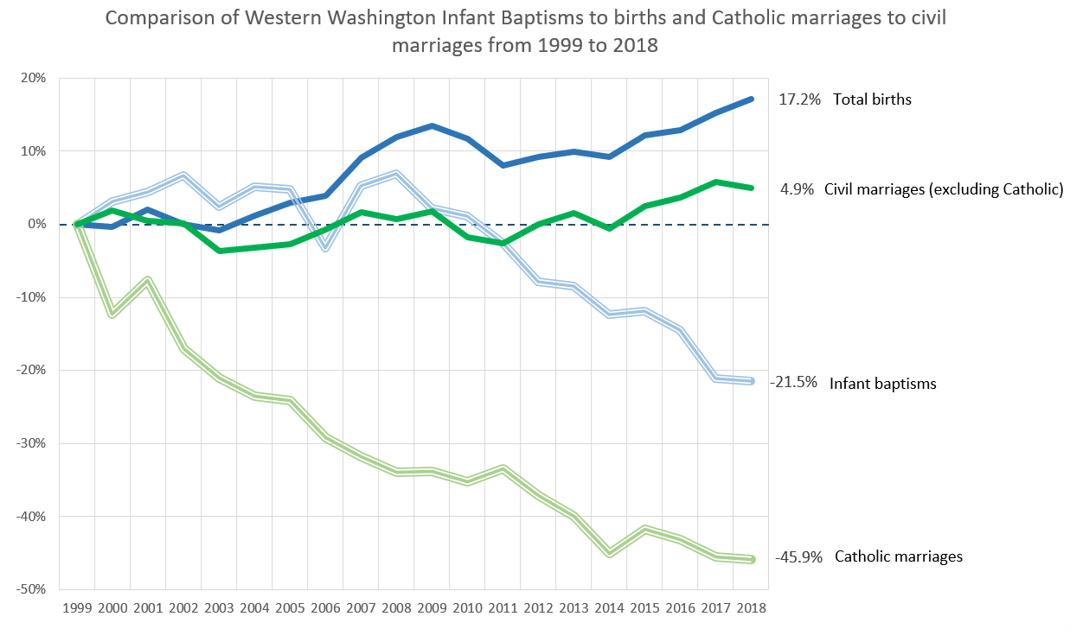 Archdiocesan Sacramental Trends 1999 - 2018